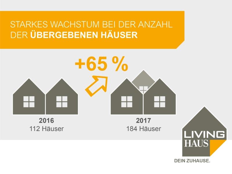 Living Haus: Grafik Wachstum